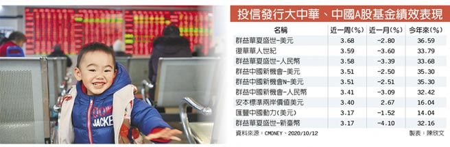 投信發行大中華、中國A股基金績效表現