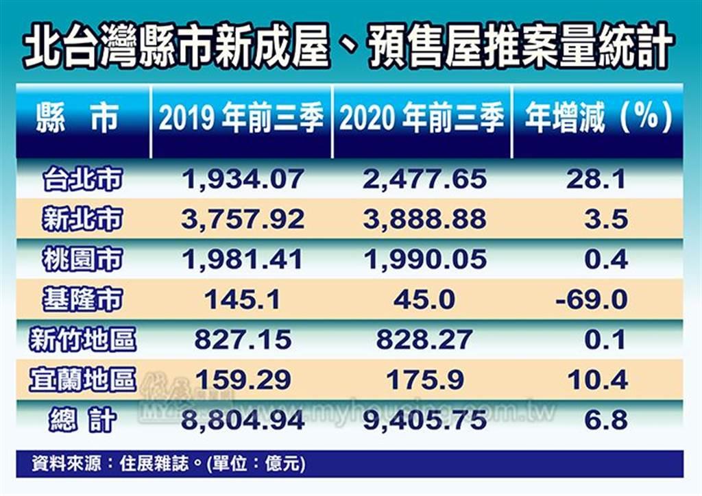 北台灣縣市新成屋、預售屋推案量統計