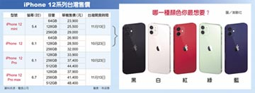 iPhone 12預購火熱