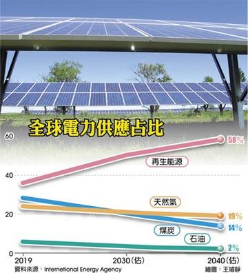 太陽能成電力市場新王者
