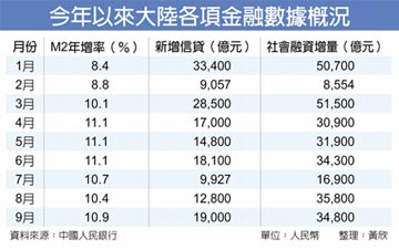 陸前三季信貸、社融激增