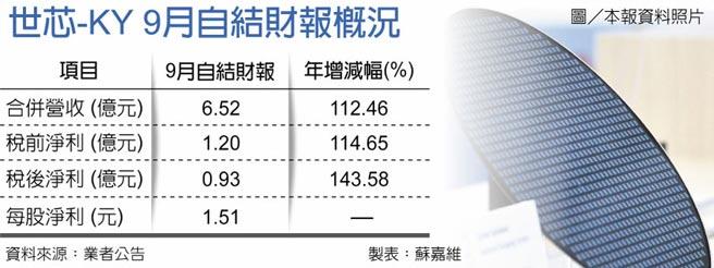 世芯-KY 9月自結財報概況