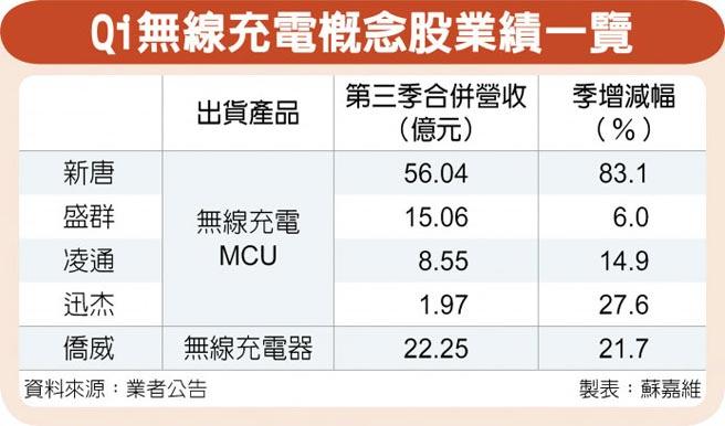 Qi無線充電概念股業績一覽