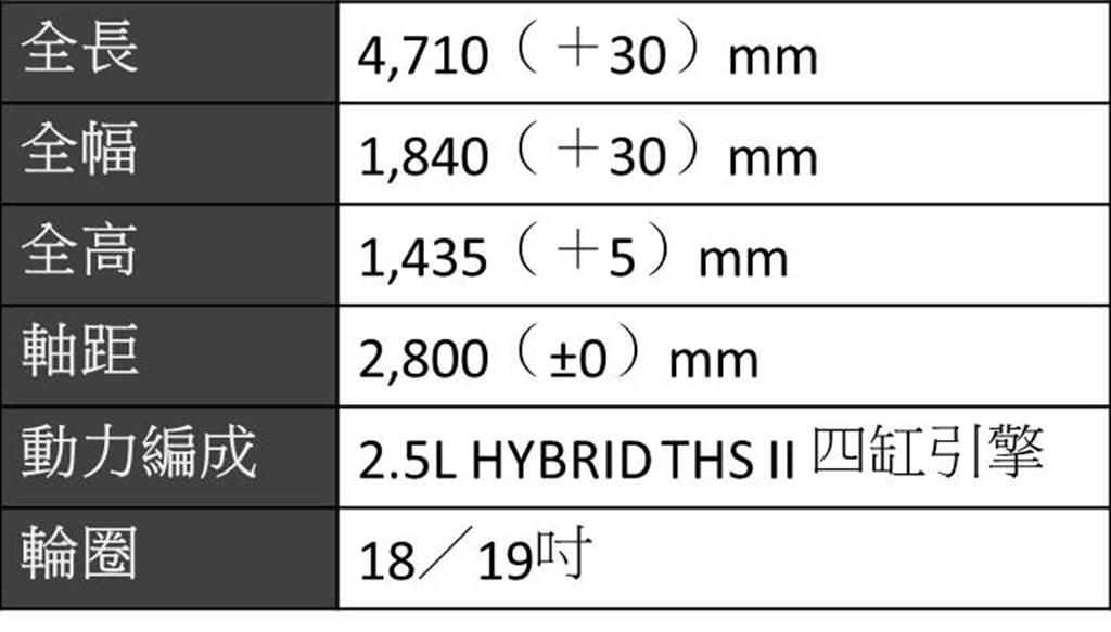 Lexus IS300h簡易規格表