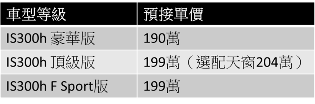 IS300h預售價
