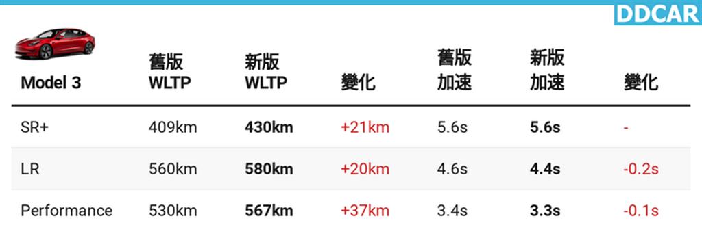 新版 Model 3 連這裡也變強!P 性能版零百加速只要 3.3 秒,LR 長續航版也快了 0.2 秒