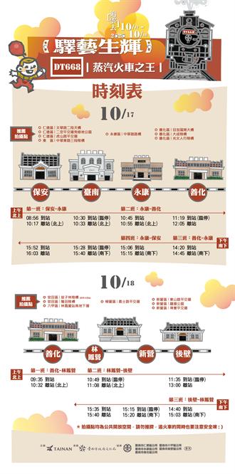 鐵道迷不可錯過! DT668蒸汽火車本周末奔馳大台南