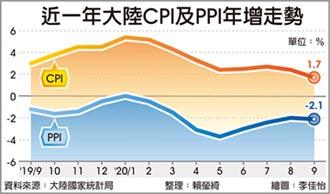 陸9月CPI年增1.7% 低於預期