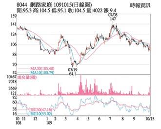 熱門股-網家 利多加持股價飆漲