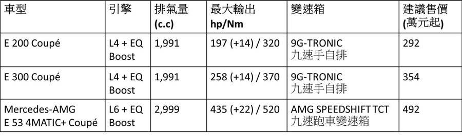 【The New E-Class Coupé 豪華雙門轎跑簡易規格表】