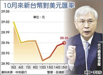 楊金龍:台幣28元成短期常態