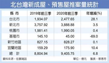 北台推案估破1.2兆 史上次高