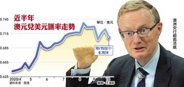 澳央行暗示擴大寬鬆 重擊澳元