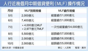 人行展開5千億人民幣 MLF操作