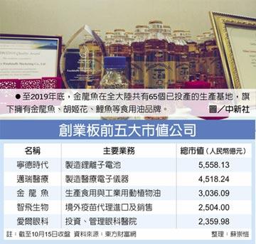 金龍魚掛牌首日 股價飆逾倍