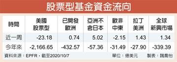 全球市場風險情緒 趨樂觀