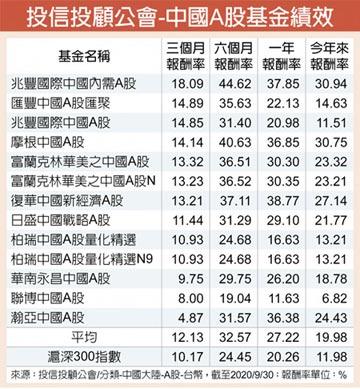 兆豐中國內需A股基金 成績亮眼