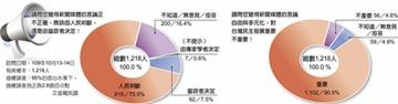 最新民調 藍綠民眾都表贊同 逾9成認為新聞自由 對台民主重要