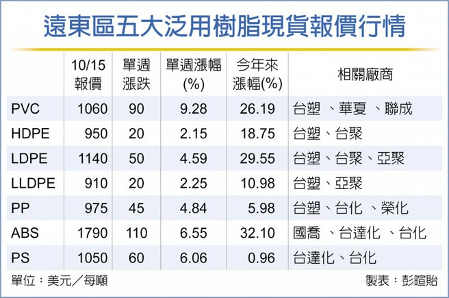 遠東區五大泛用樹脂現貨報價行情