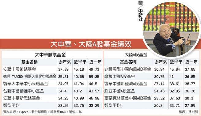 大中華、大陸A股基金績效