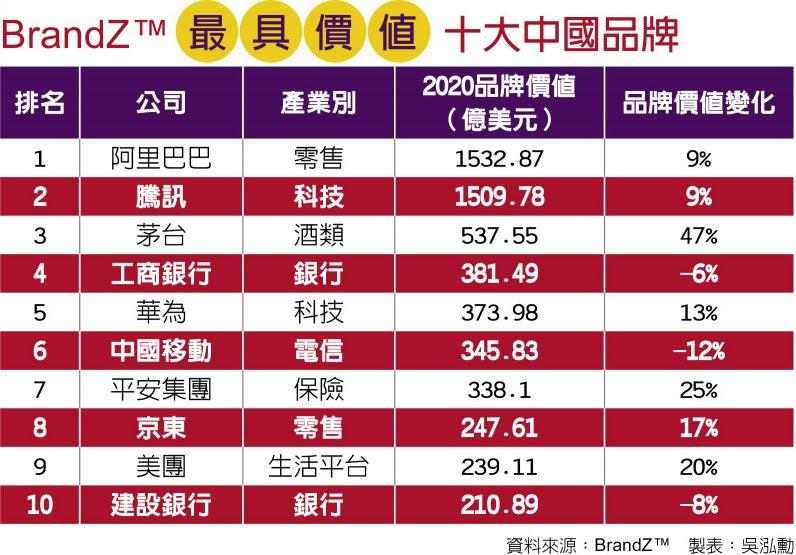 BrandZ™最具價值十大中國品牌