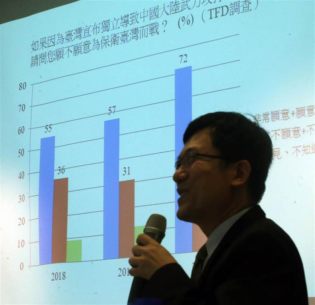 臺灣民主基金會公布台灣人對防衛台灣之決心的民意調查結果。(圖/本報系資料照)