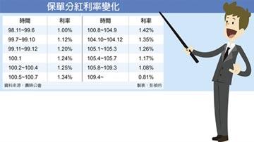 低利時代 投資型保單穩中求利