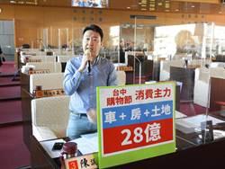 台中購物節大宗消費買土地與買房  經發局:購物節民眾變動購物需求