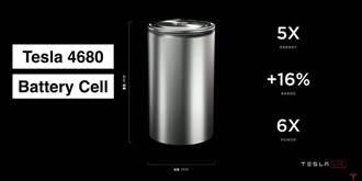 電池日沒說的秘密:特斯拉鋰電池技術已達 350 萬公里壽命,1.5 萬次充放電循環仍維持高健康度