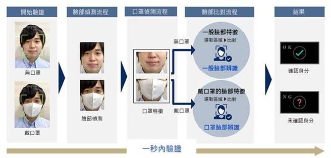 (NEC開發出新的臉部辨識引擎,即使戴著口罩也能提供超精準的辨識結果。圖/業者提供)