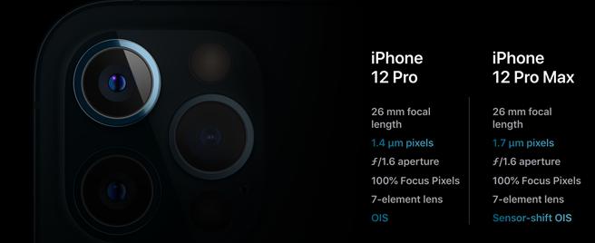 iPhone 12 Pro Max與iPhone 12 Pro的主相機(廣角相機)規格不同。(摘自蘋果官網)