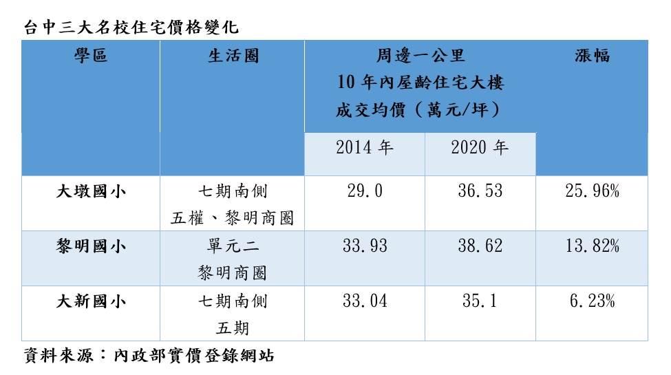 台中三大名校住宅價格變化
