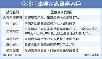 合庫銀高資產客戶 激增37%