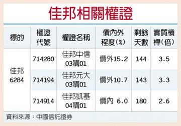 權證星光大道-中國信託證券 佳邦 5G題材加持