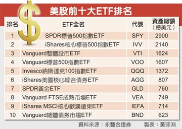 投資美股ETF 鎖定10大熱門榜