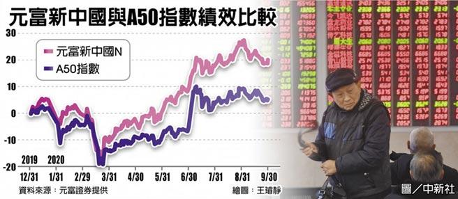 元富新中國與A50指數績效比較