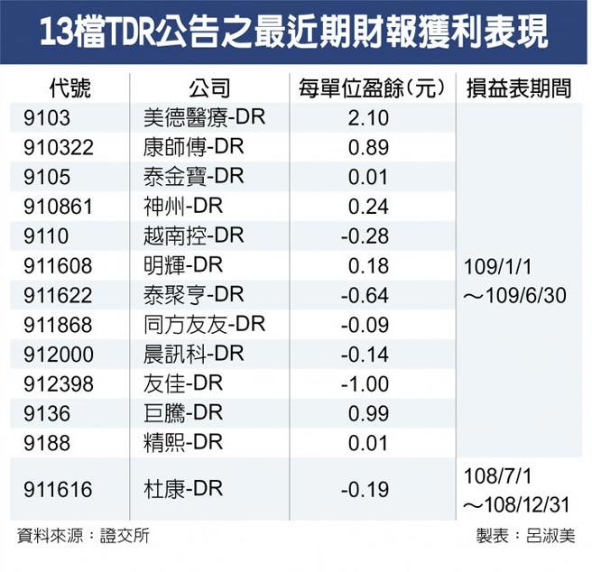 13檔TDR公告之最近期財報獲利表現