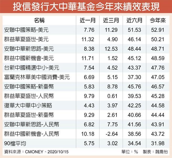 投信發行大中華基金今年來績效表現
