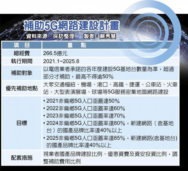補助5G網路建設計畫