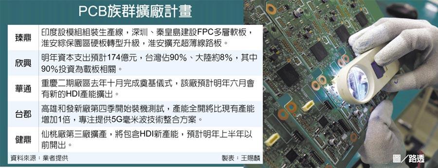 PCB族群擴廠計畫圖/路透