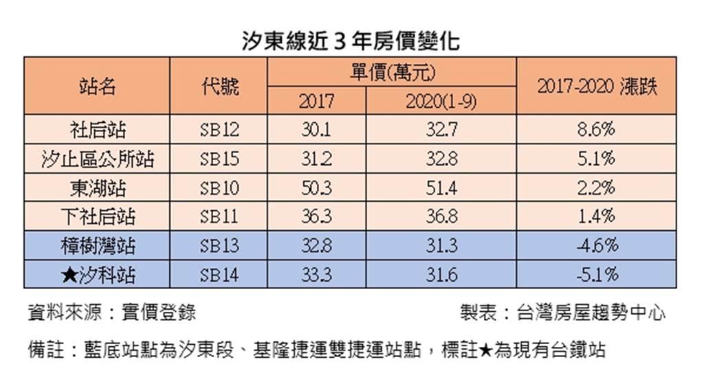 汐東線近3年房價變化