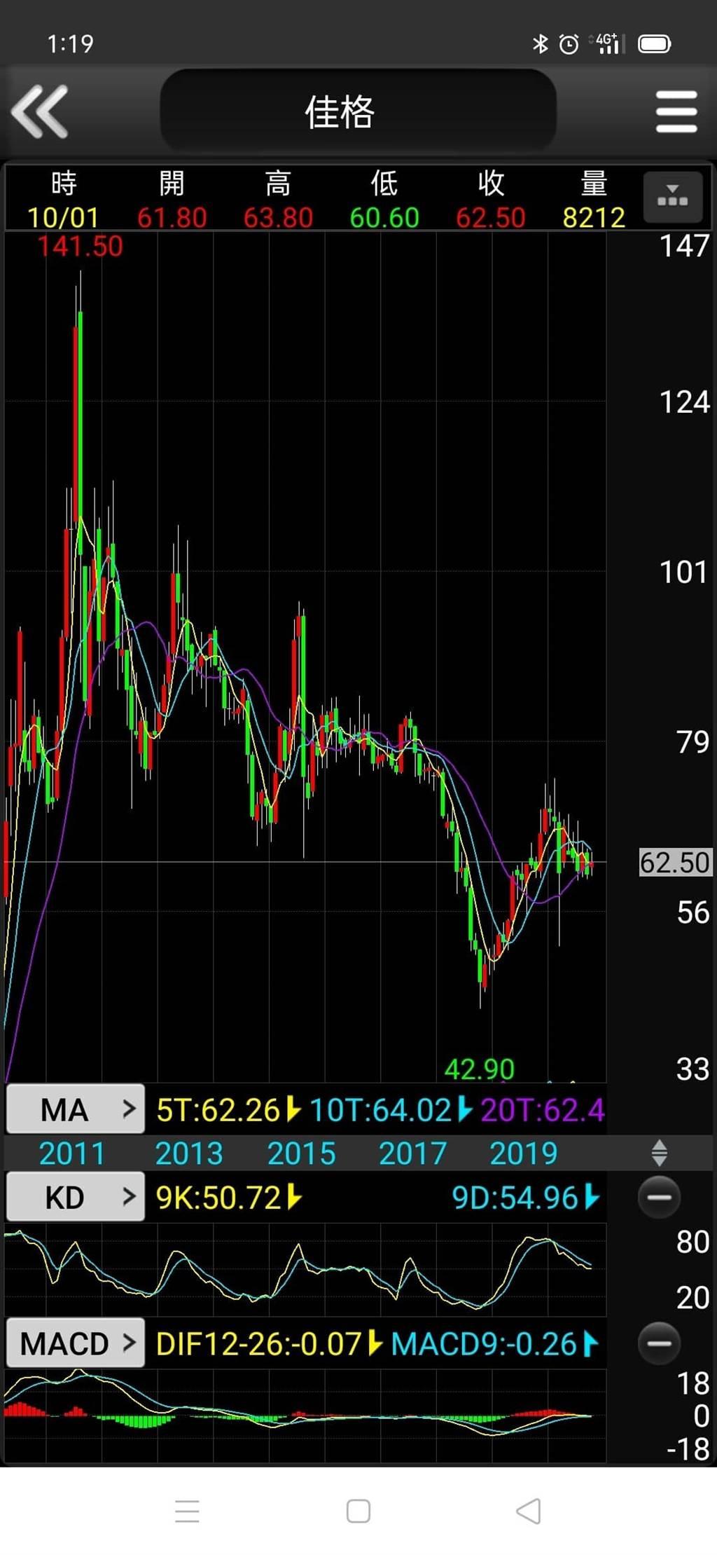 佳格股價(圖/PressPlay提供)