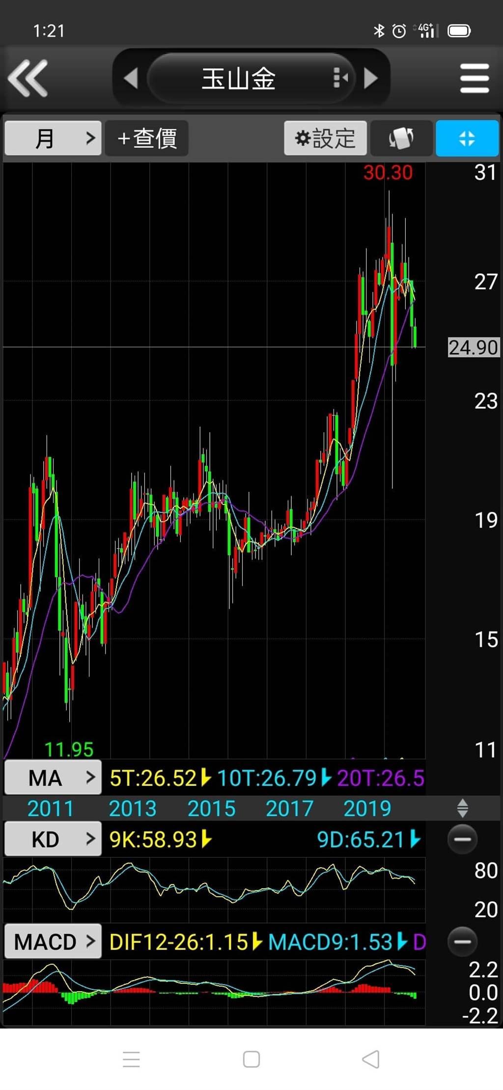 玉山金股價(圖/PressPlay提供)
