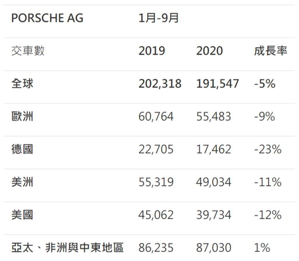 2020年1~9月全球市場交車數據