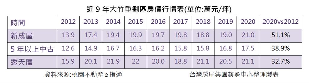 近9年大竹重劃區房價行情表(單位:萬元/坪)
