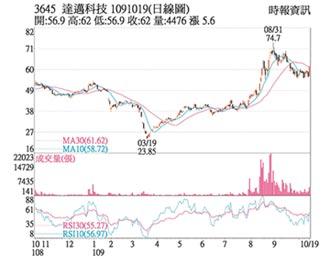 熱門股-達邁 需求強勁股價飆高