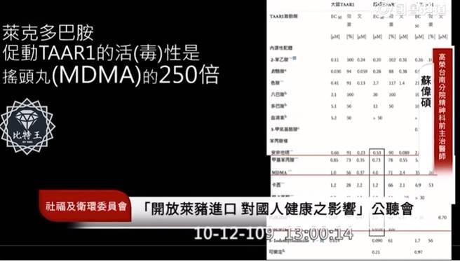 高榮台南分院精神科前主治醫師蘇偉碩指出,萊克多巴胺促動TAAR1的活(毒)性,可能是搖頭丸的250倍。(圖/國會頻道直播畫面/摘自比特王YouTube)