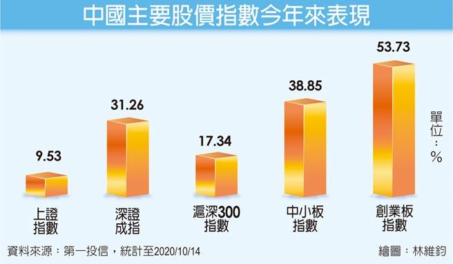 中國主要股價指數今年來表現