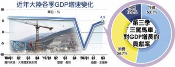陸Q3GDP年增4.9% 前三季轉正
