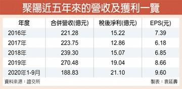聚陽9月稅前賺3.83億 今年新高
